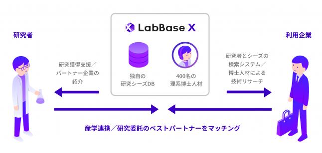LabBase X