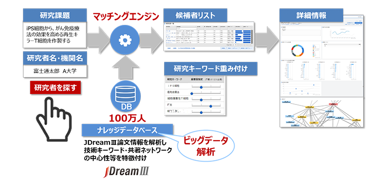 JDream Expert Finderは、日本最大級の科学技術文献情報提供サービスです。